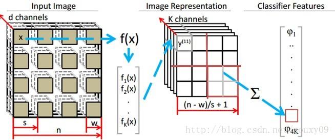 Deep Learning论文笔记之(三)单层非监督学习网络分析