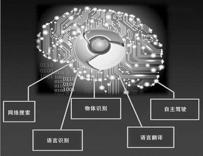 AI 技术讲座精选:菜鸟学深度学习(一)