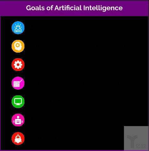 人工智能与自然语言处理最全解读:AI三大阶段、NLP关键应用领域